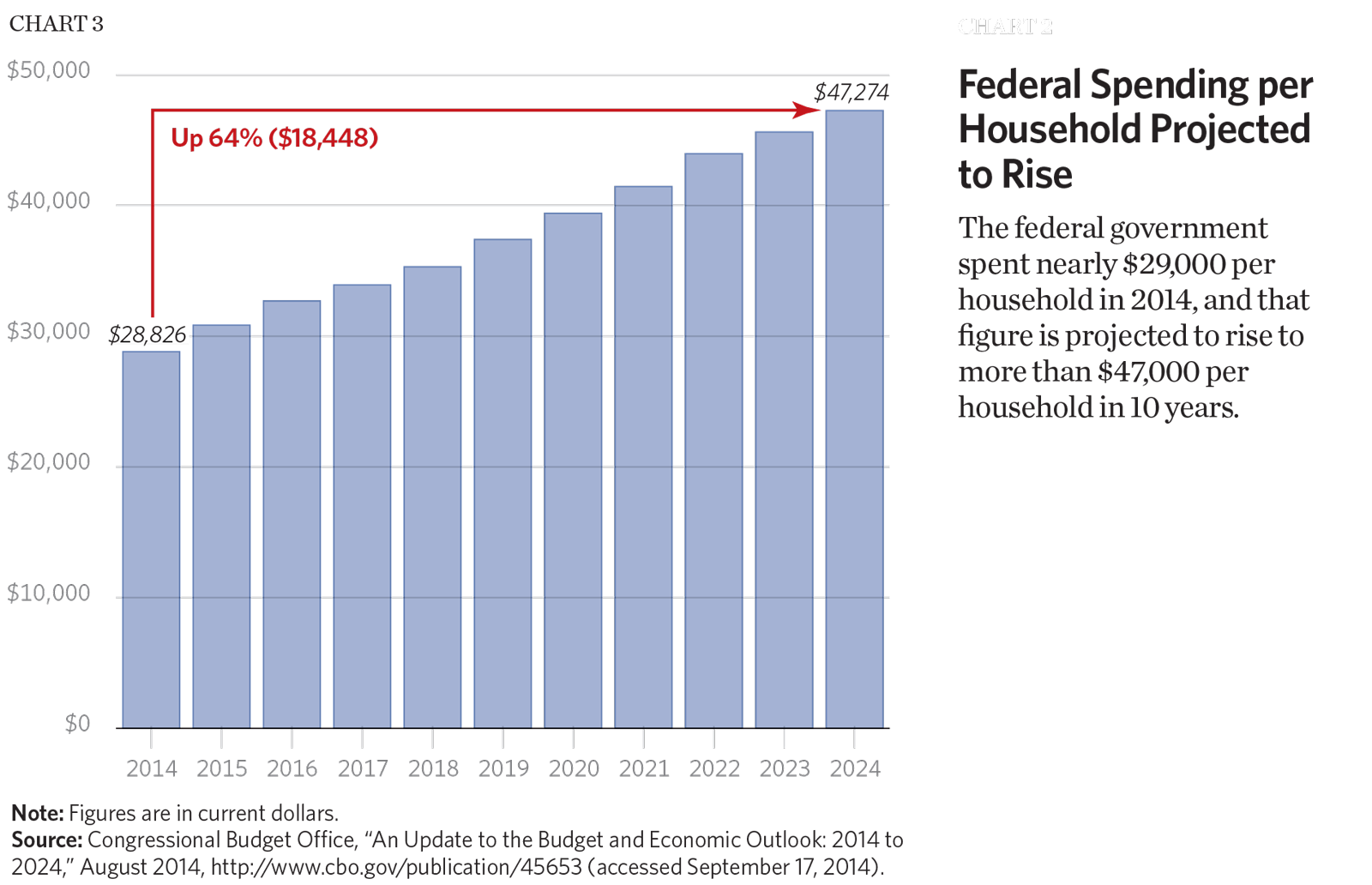 household budget charts