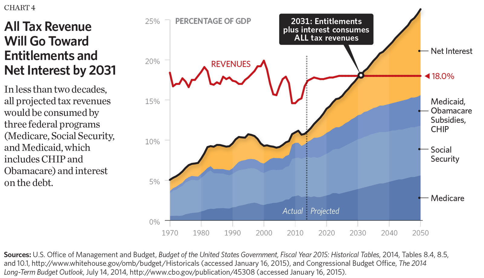 eight charts that show the growth in government the budget book