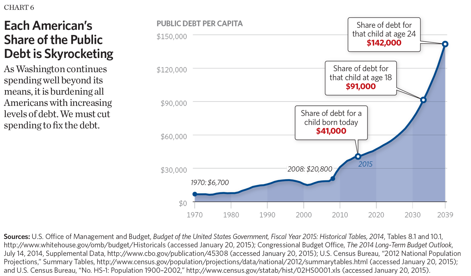 Eight charts that show the growth in government the budget book chart 6 each americans share of the public debt is skyrocketing sciox Image collections